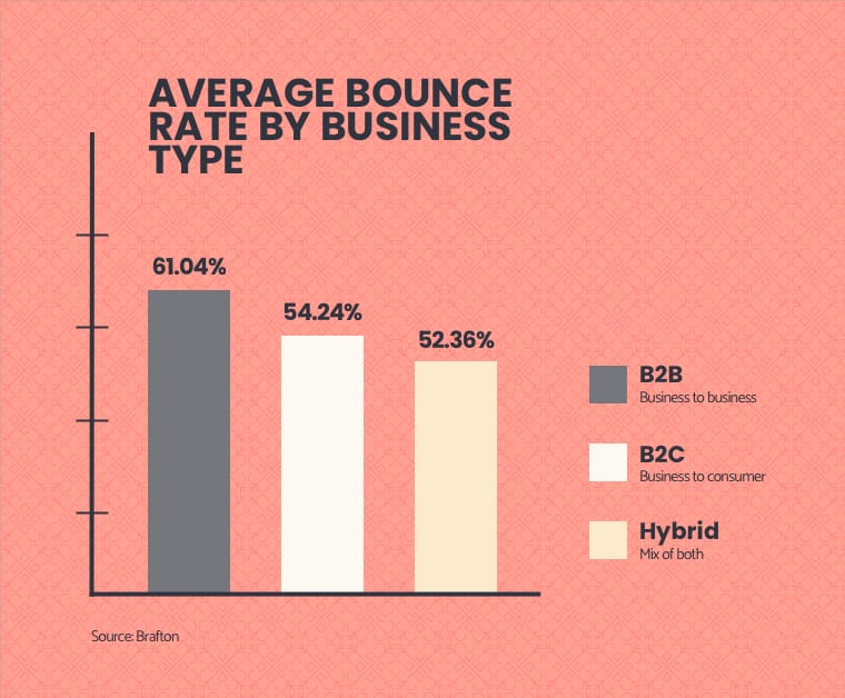 Average bounce rate by business type